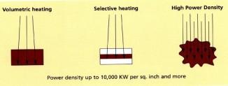 Gyrotron beam based technology