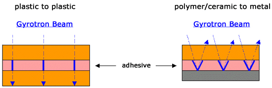 adhesiveprocessing