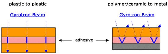 adhesiveprocessing
