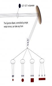 beam properties diagram