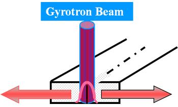 gyrotron-beam